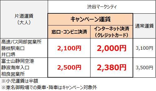 https://www.tokyubus.co.jp/news/sagara1st_fare.jpg